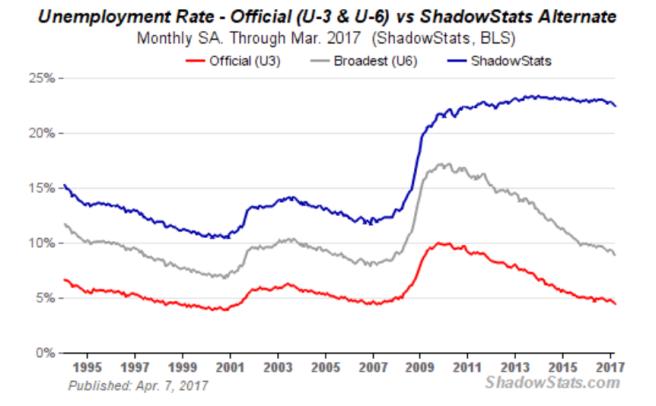 Arbeitslosenquoten USA