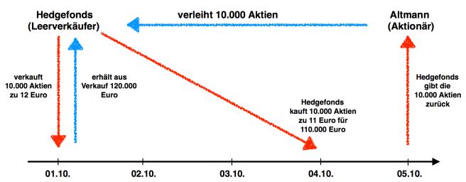 Grafik Leerverkauf Aktien