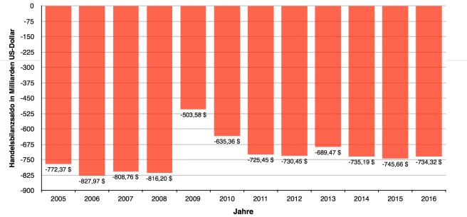 Handelsbilanzsaldo USA 2005 bis 2016