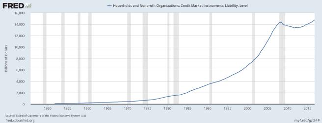 Haushalte und nicht-kommerzielle Organisationen, Kredite und Schulden