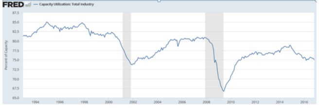 Kapazitätsauslastung Industrie USA