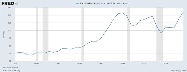 Marktkapitalisierung im Verhältnis zum BIP USA