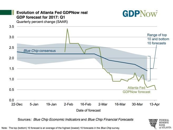Prognose reales Wirtschaftswachstum FED Atlanta GDP Now