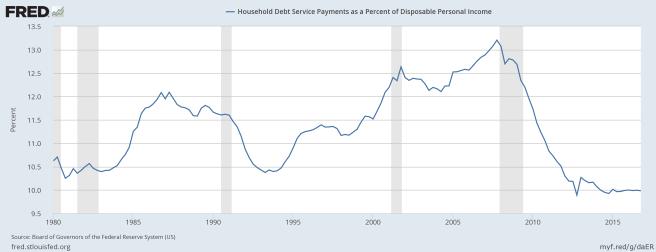 Schuldendienst der privaten Haushalte in Prozent des verfügbaren Einkommens