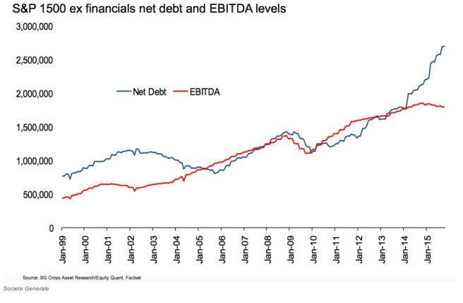 S&P 1500 Nettoverschuldung der Unternehmen ohne Finanzinstitute im Verhältnis zum EBITDA