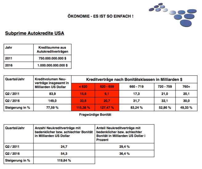 Subprime Autokredite USA