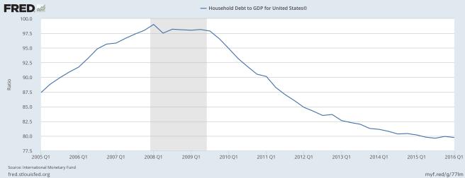 Verschuldung der private Haushalte im Verhältnis zum BIP USA