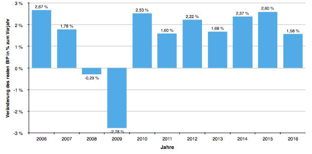 Wirtschaftswachstum real USA in Prozent